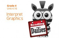 Unit 4.16: Interpret Graphics